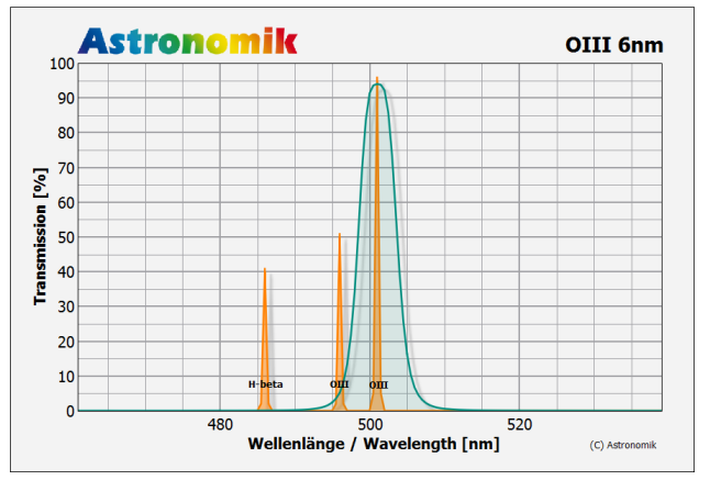 Astronomik OIII-CCD 6nm Filter Transmission curve