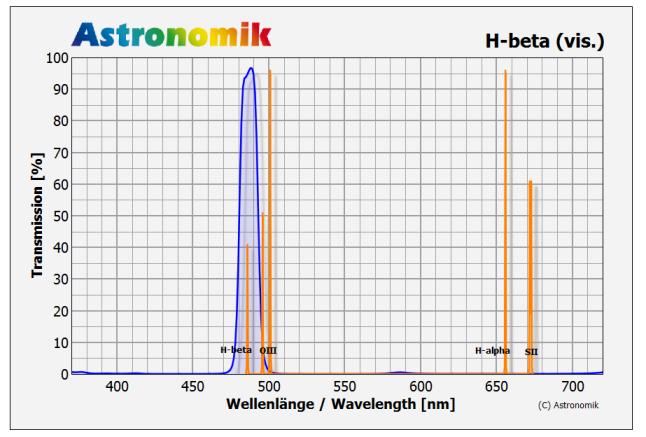 Astronomik H-beta Filter