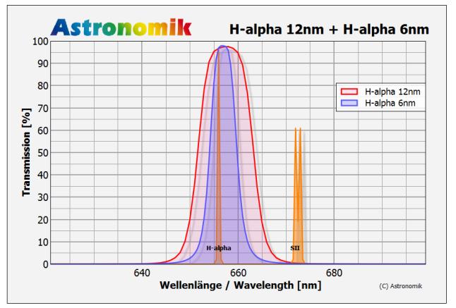 Astronomik H-alpha-CCD Linienfilter 6nm und 12nm Halbwertsbreite