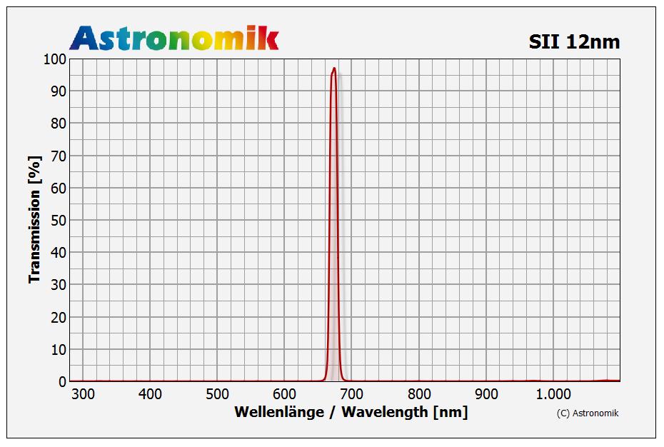 Astronomik SII-CCD Linienfilter 12nm Halbwertsbreite Transmissionskurve