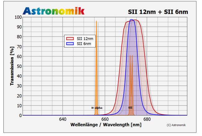 Astronomik SII-CCD Linienfilter 6nm und 12nm Halbwertsbreite