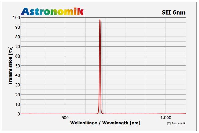 Astronomik SII-CCD Linienfilter 6nm Halbwertsbreite Transmissionskurve