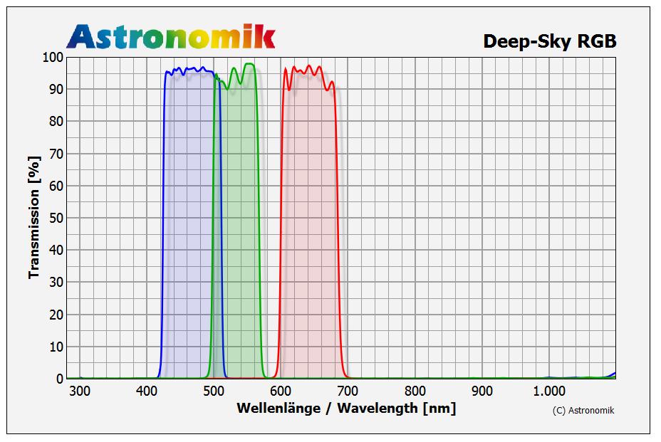 Transmission Astronomik Deep-Sky RGB